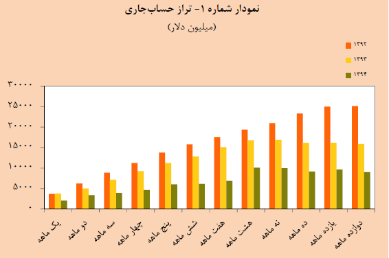 انتشار جداول گزیده آمارهای اقتصادی آبان ماه ۱۳۹۵