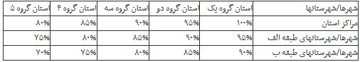 میزان مالیات صاحبان وسایل نقلیه عمومی