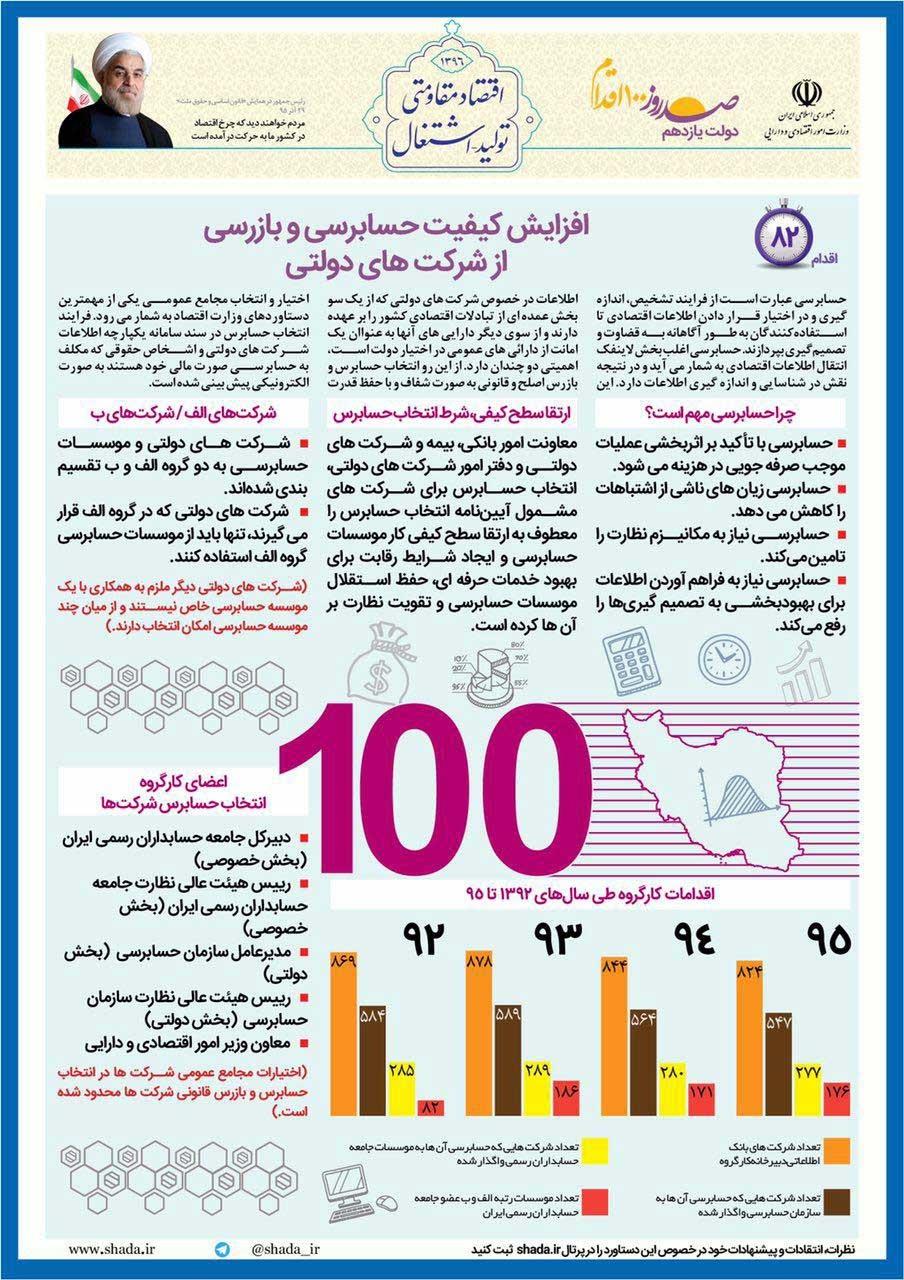 افزایش کیفیت حسابرسی و بازرسی از شرکتهای دولتی