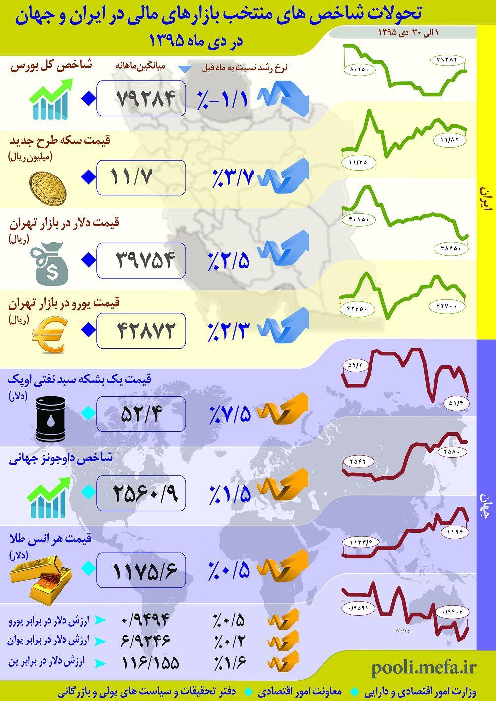 اینفوگرافیک تحولات شاخصهای منتخب بازارهای مالی