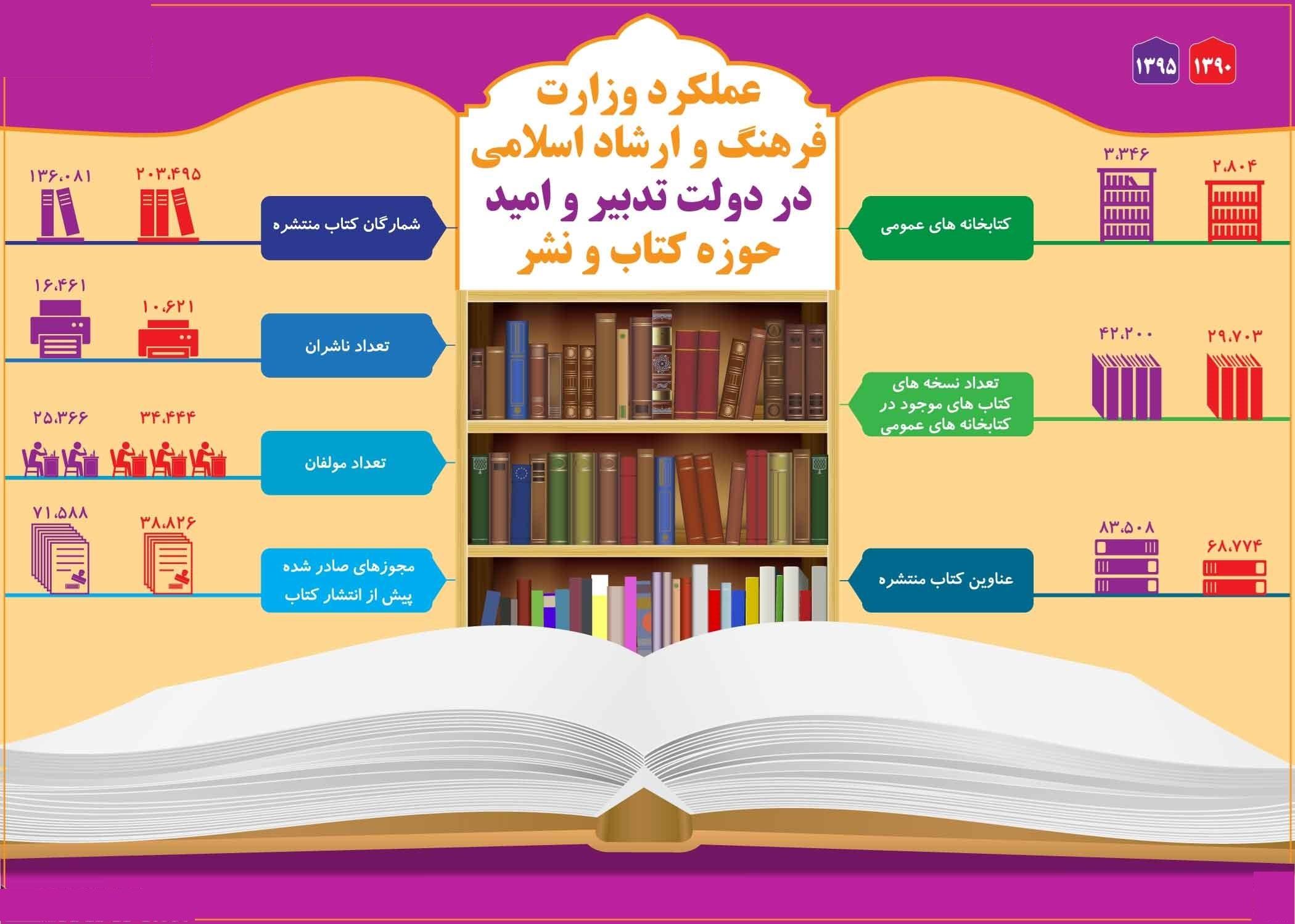 وضعیت انتشار کتاب در دولتیازدهم