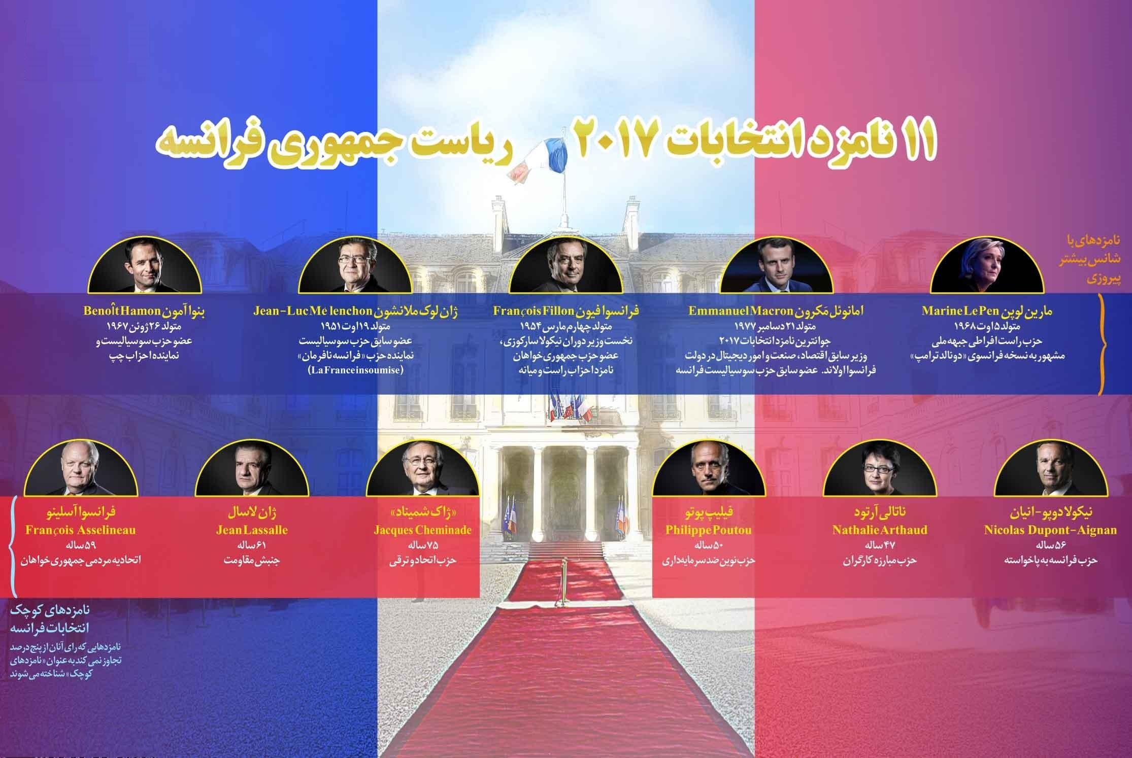 دانستنیهایی از ۱۱ نامزد ریاستجمهوری فرانسه