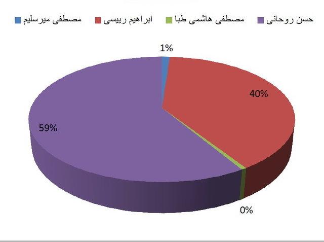 نتیجه انتخابات