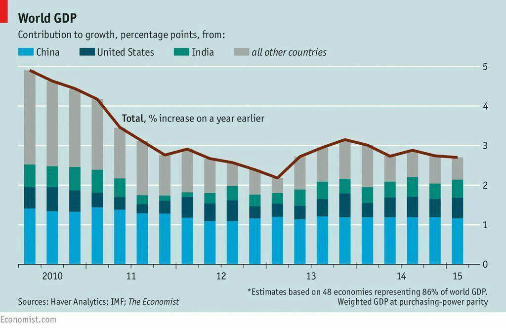 نمودار رشد اقتصادی