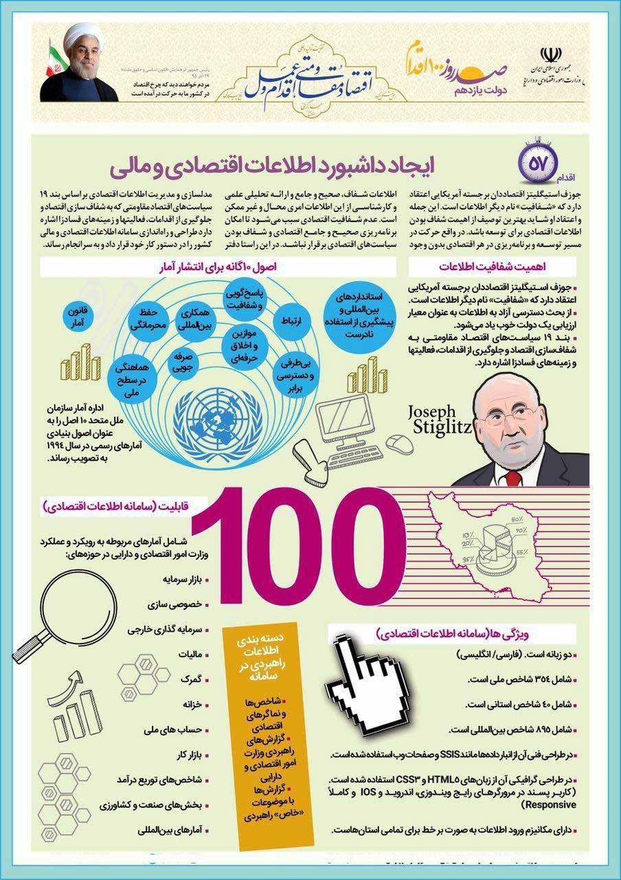 اینفوگرافیک شفافیت مالی