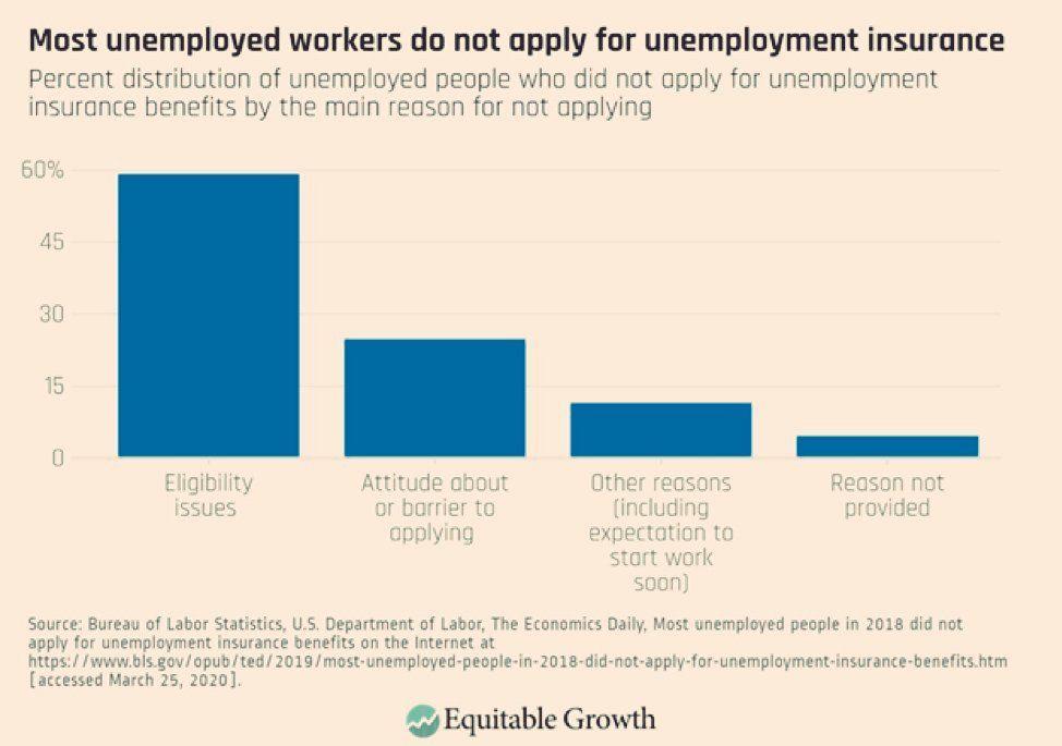 بالاترین میزان درخواست بیمه بیکاری در تاریخ آمریکا