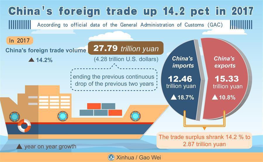 رشد تجاری چین