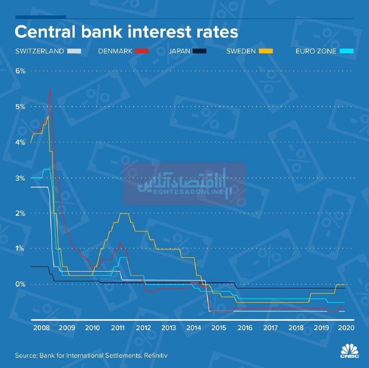 نرخ بهره بانکهای مرکزی جهان