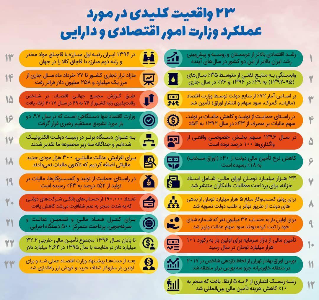 ۲۳ دستآورد کلیدی وزارت اقتصاد در یازده ماه گذشته