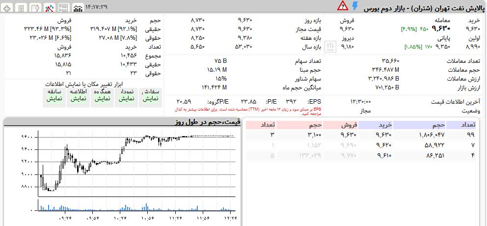 اگر سهام شتران دارید، بخوانید (۸بهمن)/ پالایش نفت تهران همچنان بر مدار صعود