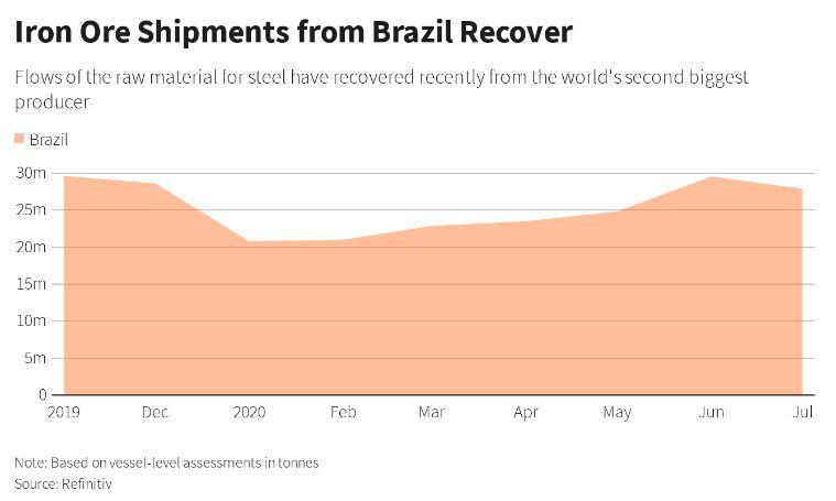 نمودار بهبود وضعیت ارسال محموله از برزیل