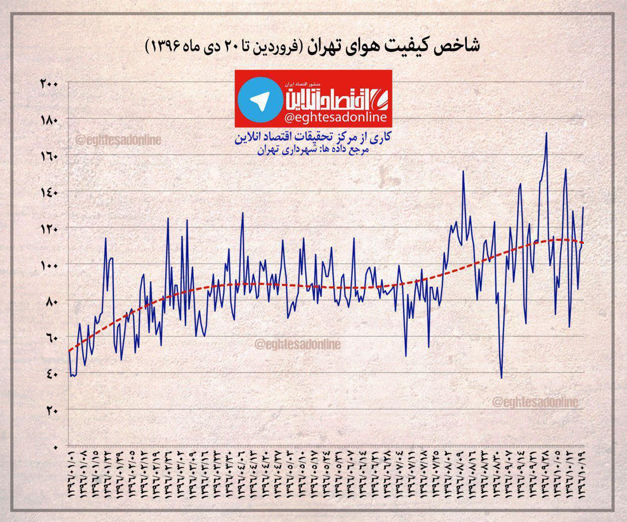 روند روزانه شاخص کیفیت هوای تهران (فروردین تا ۲۰ دی ماه ۱۳۹۶)