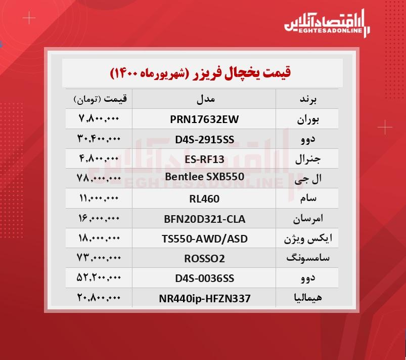 قیمت روز یخچال + جدول /۱۸شهریورماه
