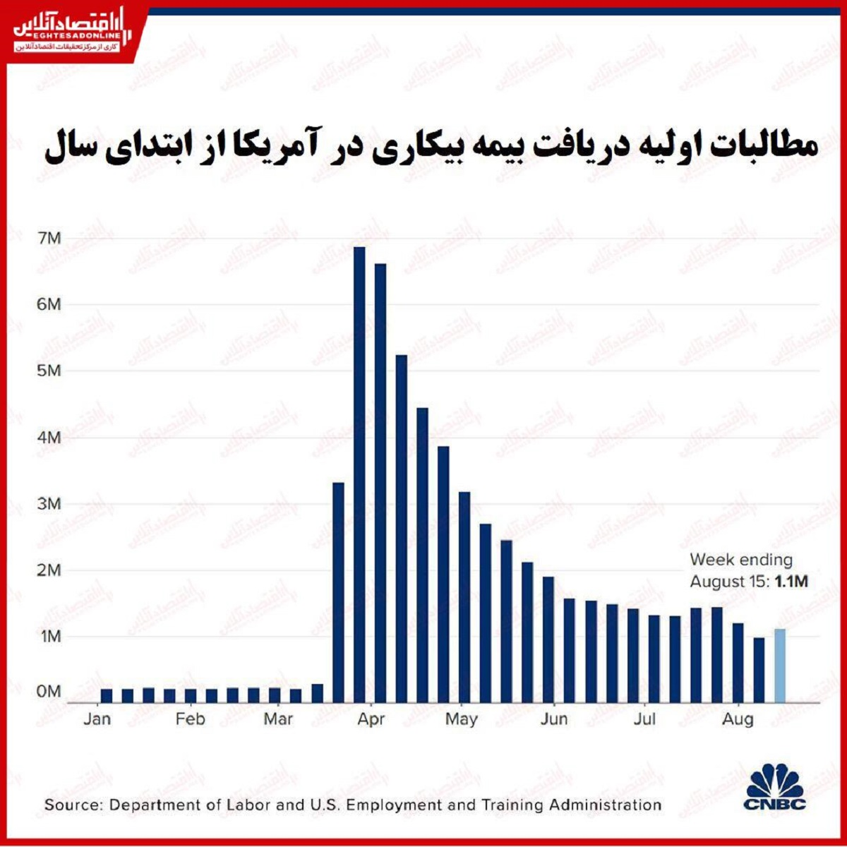 مطالبات بیکاری آمریکا