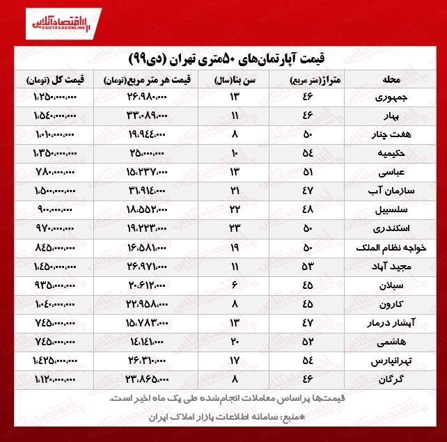 آپارتمانهای ۵۰ متری تهران چند