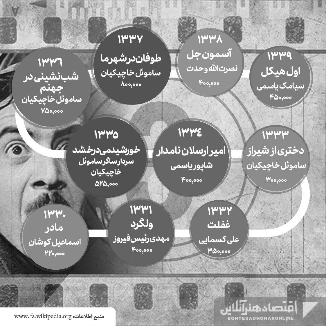 پرفروشترین فیلمهای تاریخ سینمای ایران07