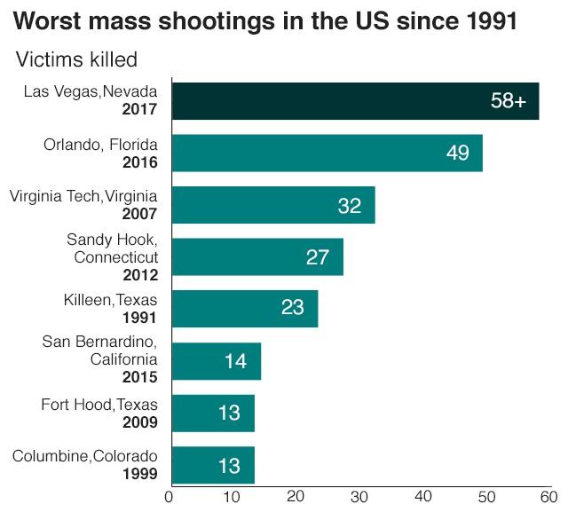 مرگبارترین حوادث کشتار جمعی آمریکا از سال۱۹۹۱