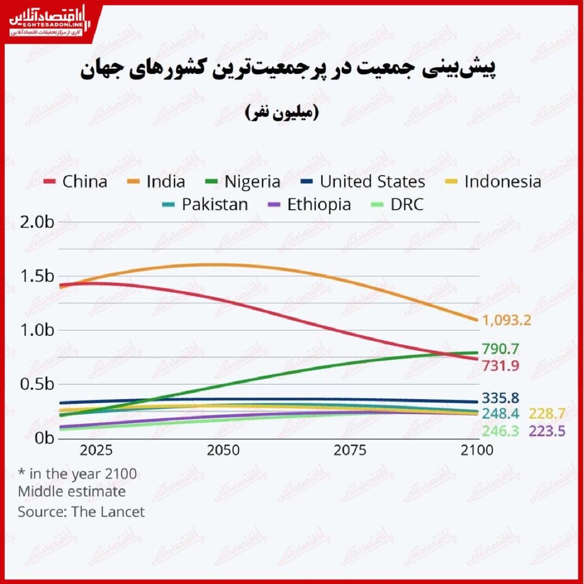 پیشبینی جمعیت جهان