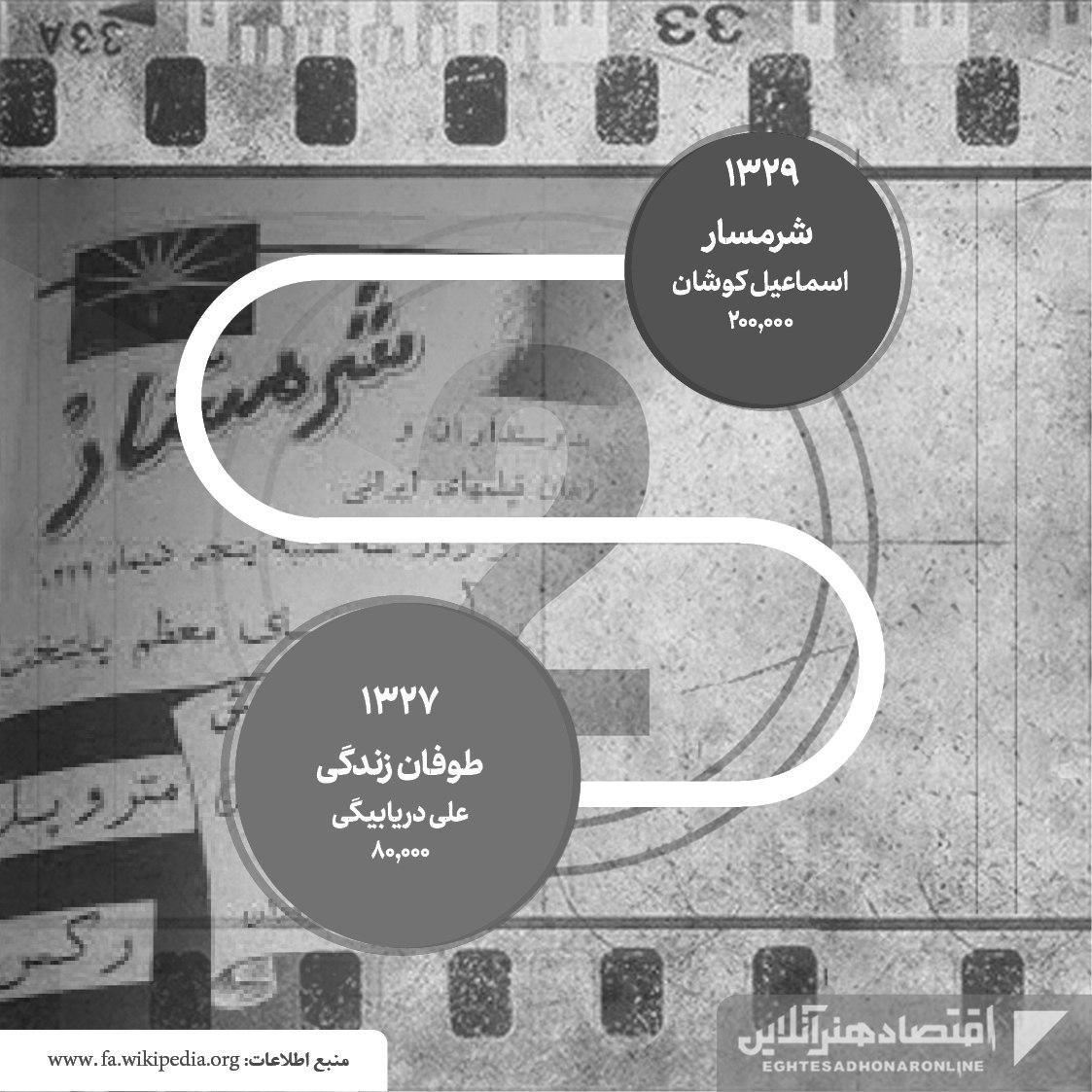 پرفروشترین فیلمهای تاریخ سینمای ایران08