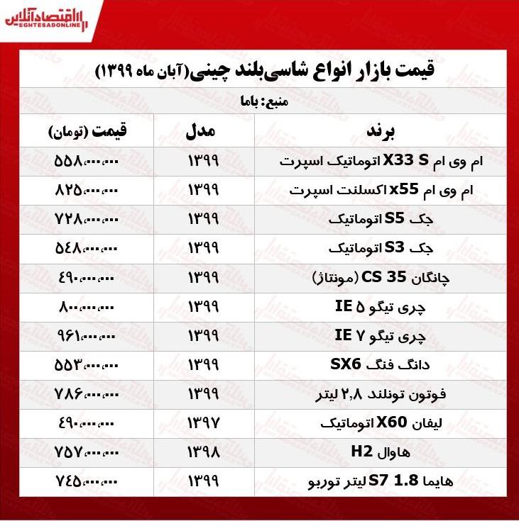 قیمت انواع خودرو خارجی و ایرانی