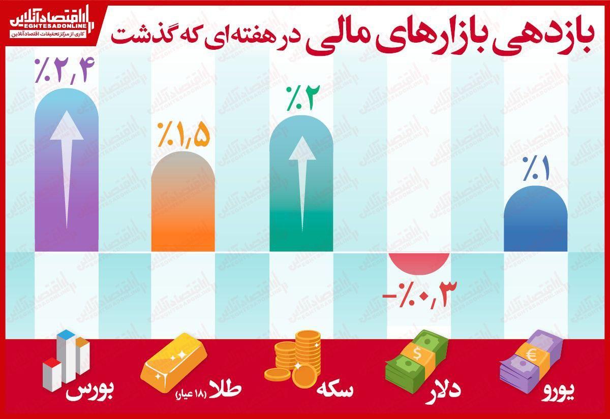 بورس تهران دوباره پیشتاز شد