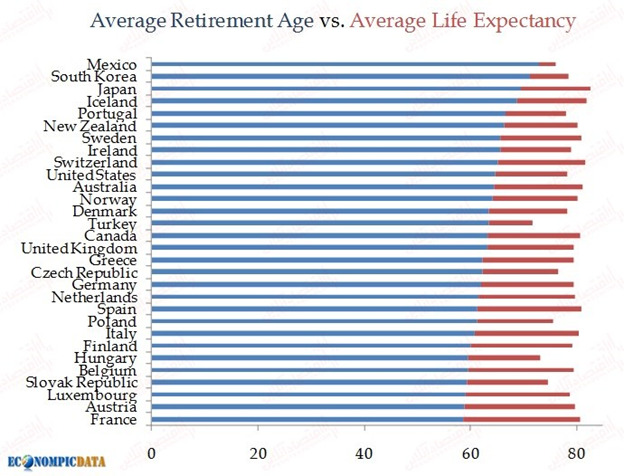 یونانیزه شدن در کمین صندوقهای بازنشستگی/ لزوم انجام اصلاحات برای حل بحران