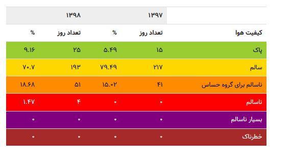 شاخص آلودگی هوا باید چند باشد؟
