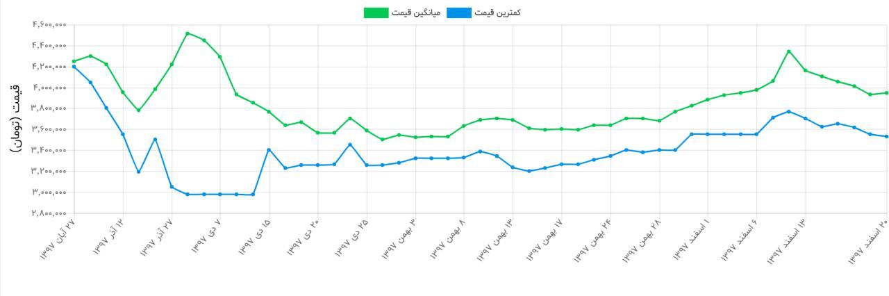 آخرین قیمت موبایل و خودرو در بازار