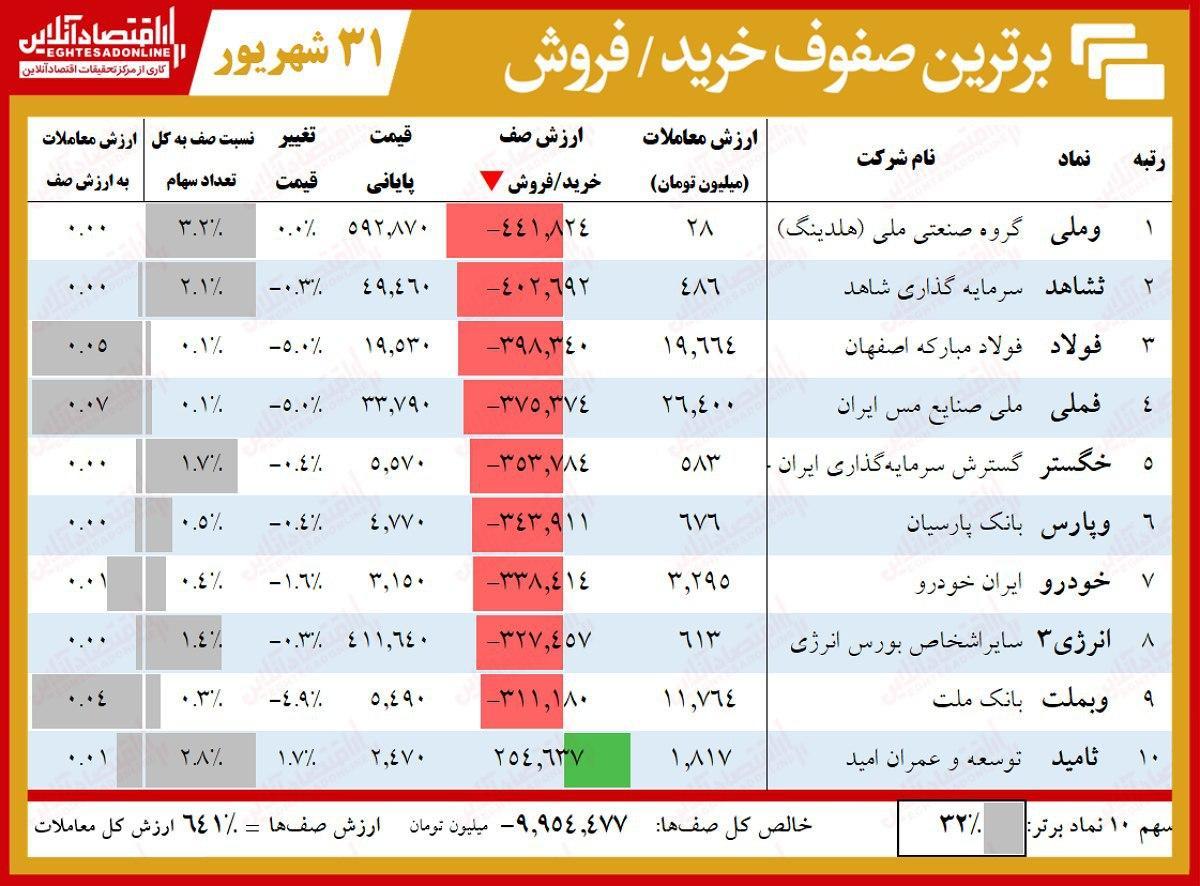 صف فروش ۱۰هزار میلیاردی بورس تهران