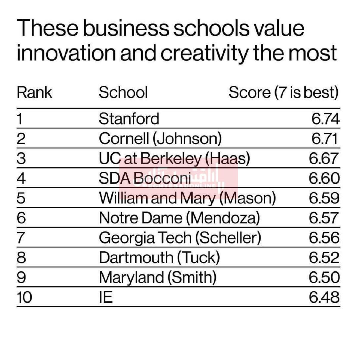 بهترین دانشکدههای کسب و کار