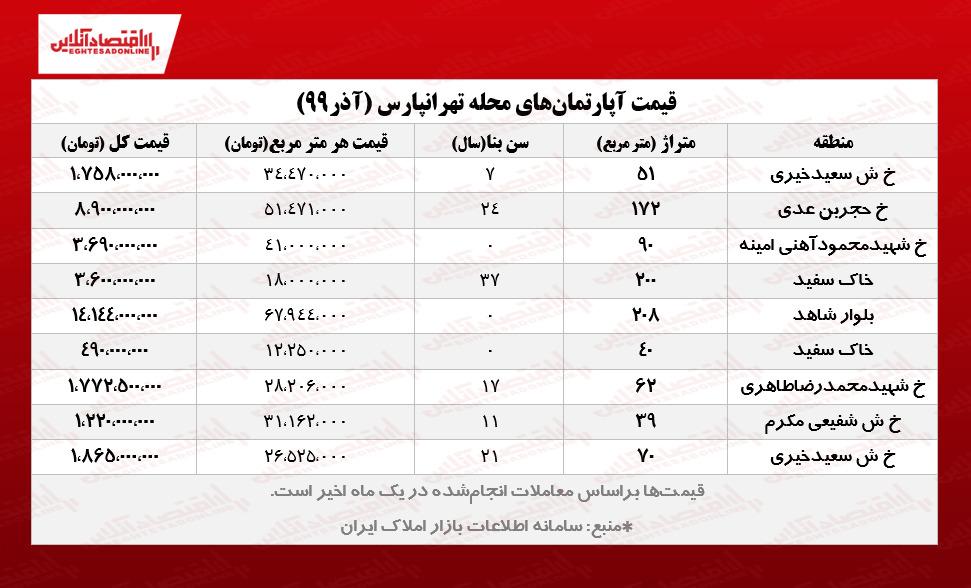 قیمت آپارتمان های تهرانپارس