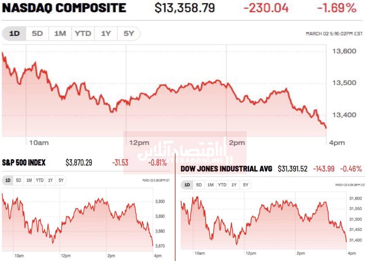 روز سرخ بازارهای سهام آمریکا با عقبنشینی سرمایهگذاران از داراییهای ریسک پذیر