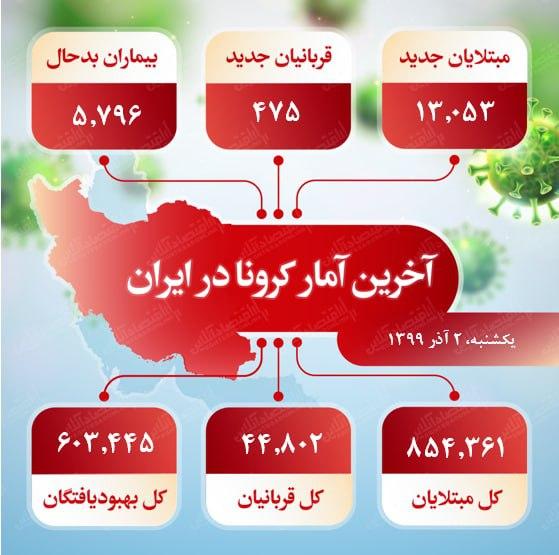 آخرین آمار کرونا در ایران (۹۹/۹/۲)