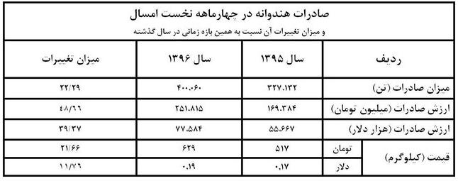 جدول صادرات هندوانه