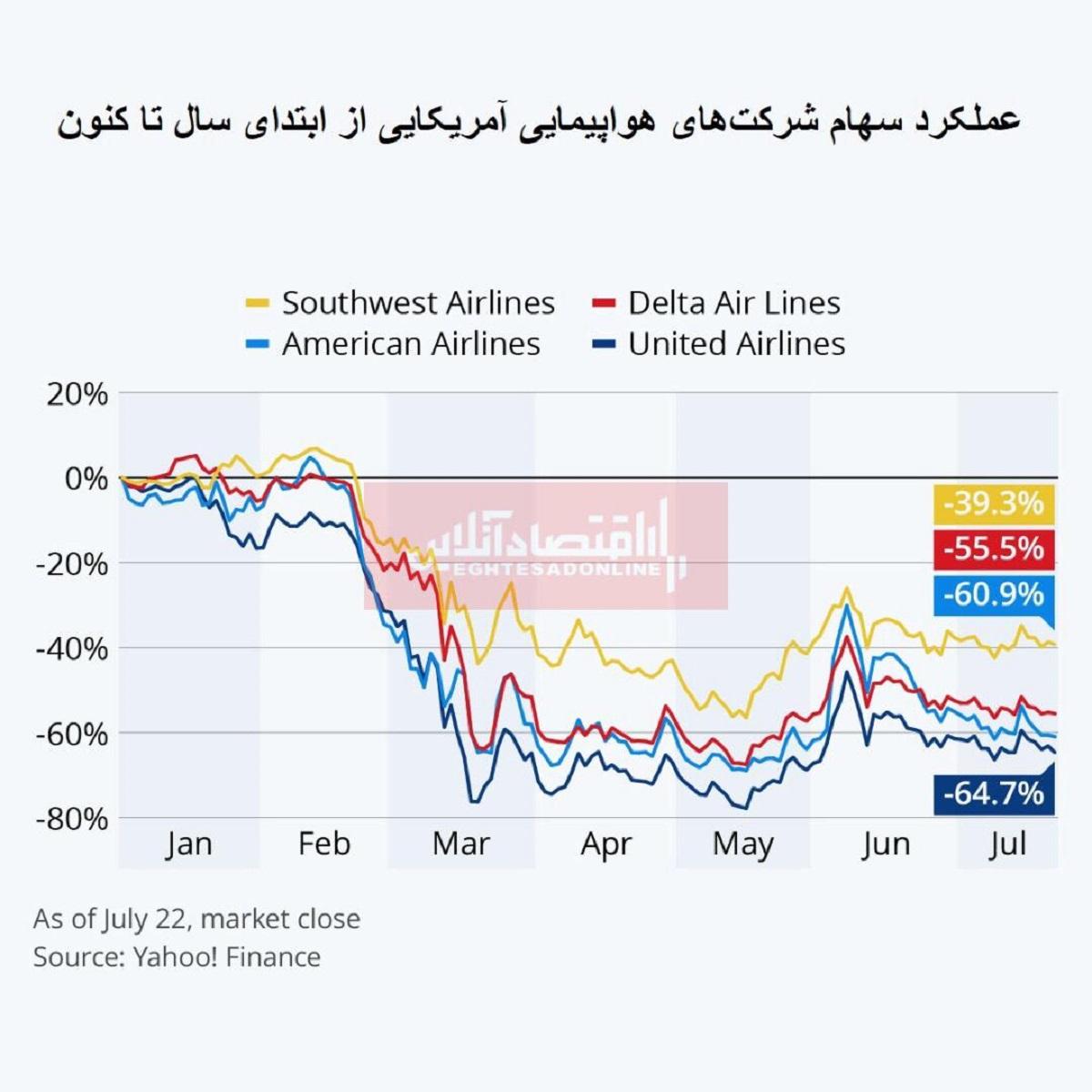 سهام شرکتهای هواپیمایی آمریکا