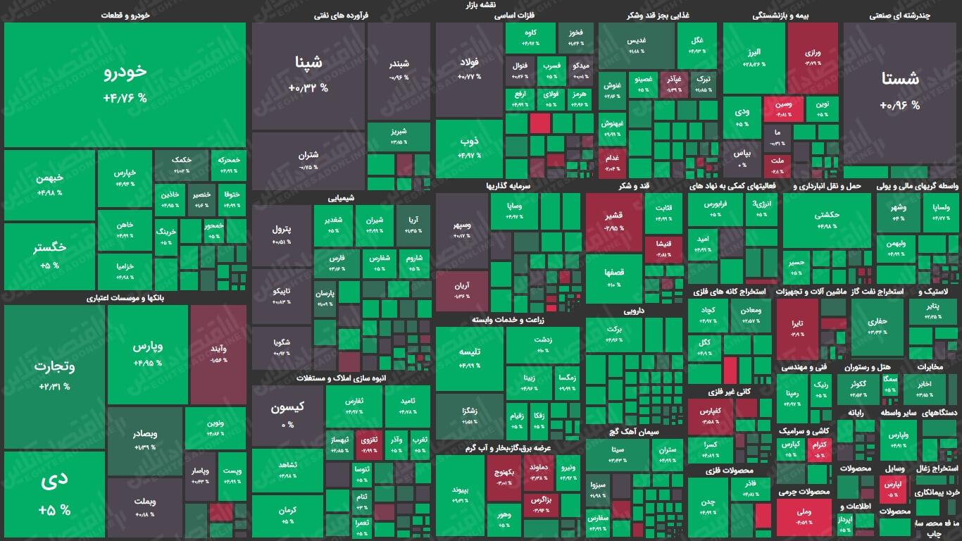 نقشه بورس امروز