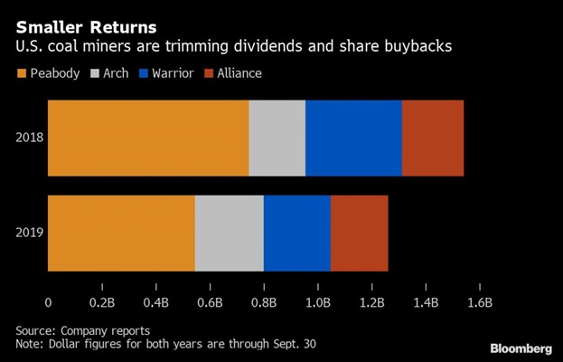 سود سهام شرکتهای زغالسنگ