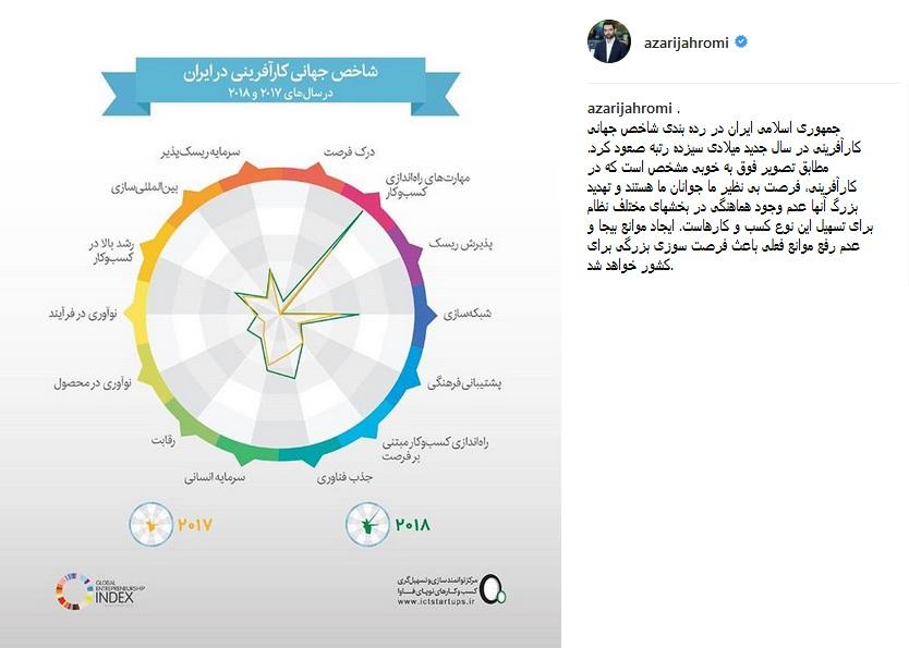 صعود 13 رتبهای ایران در ردهبندی شاخص در کارآفرینی