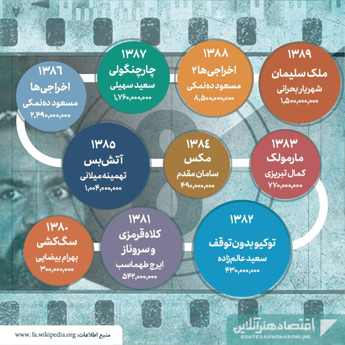 پرفروشترین فیلمهای تاریخ سینمای ایران02