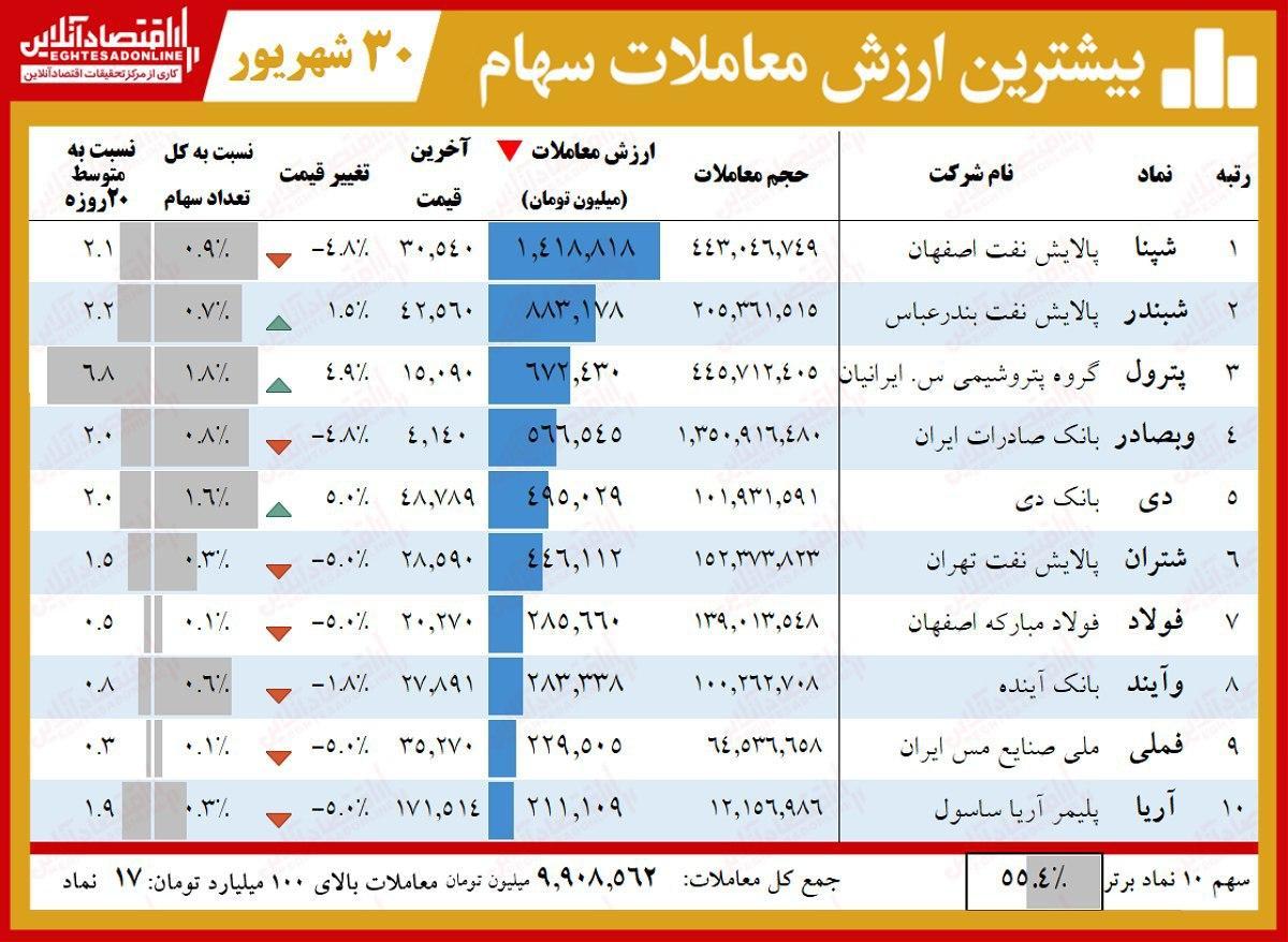 لیدرهای امروز بورس تهران