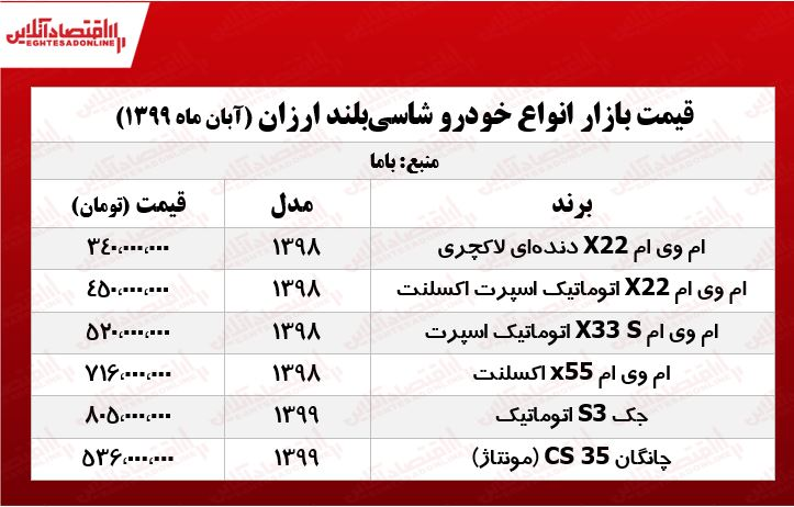 قیمت انواع خودرو شاسی بلند ارزان