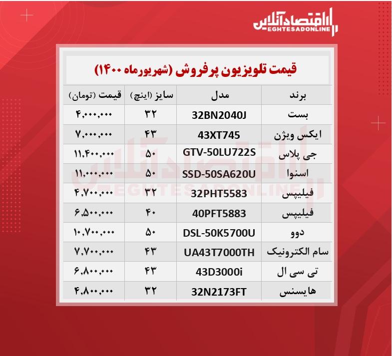 پرطرفدار ترین تلویزیون های بازار چند؟ / ۷شهریورماه