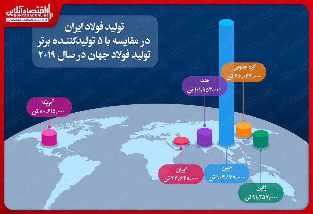 بالاترین رشد تولید فولاد جهان برای ایران