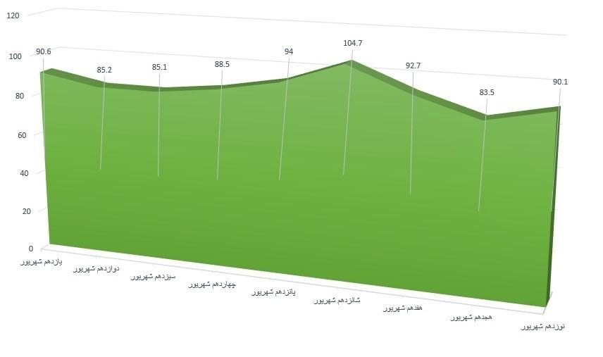 نمودار مصرف بنزین