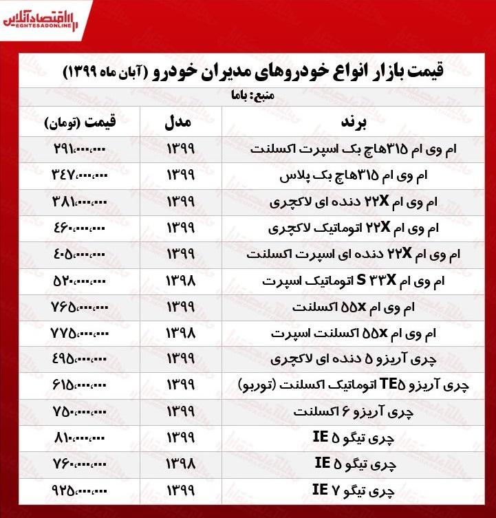 قیمت خودروهای مدیرانخودرو