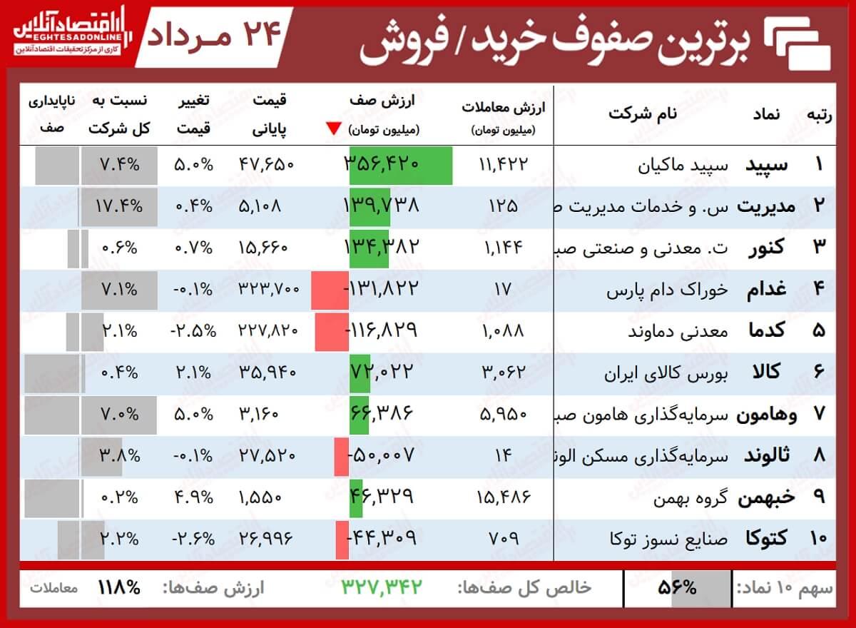 برترین صفوف خرید فروش24.05.1400
