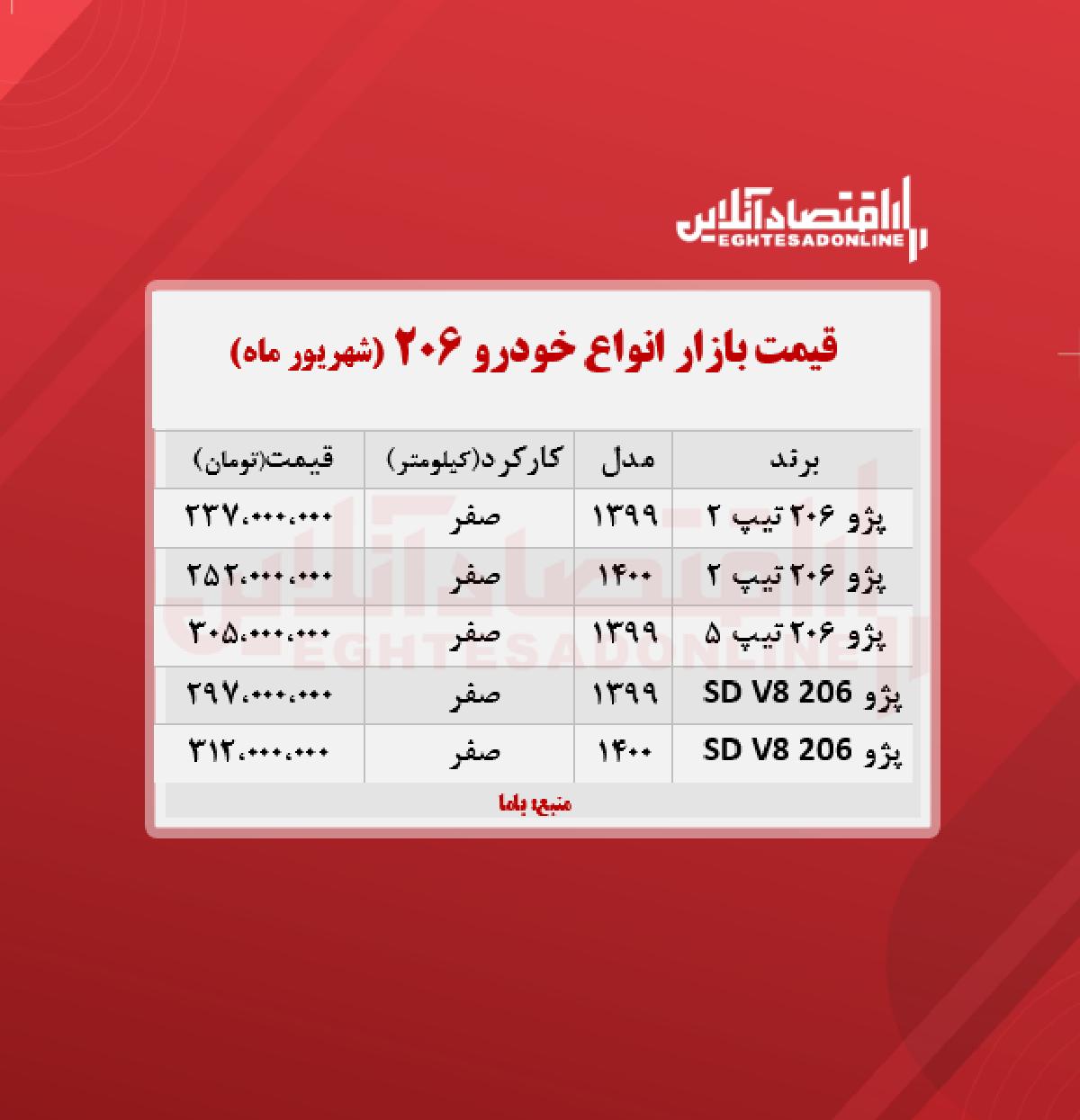 قیمت خودرو پژو ۲۰۶ در تهران