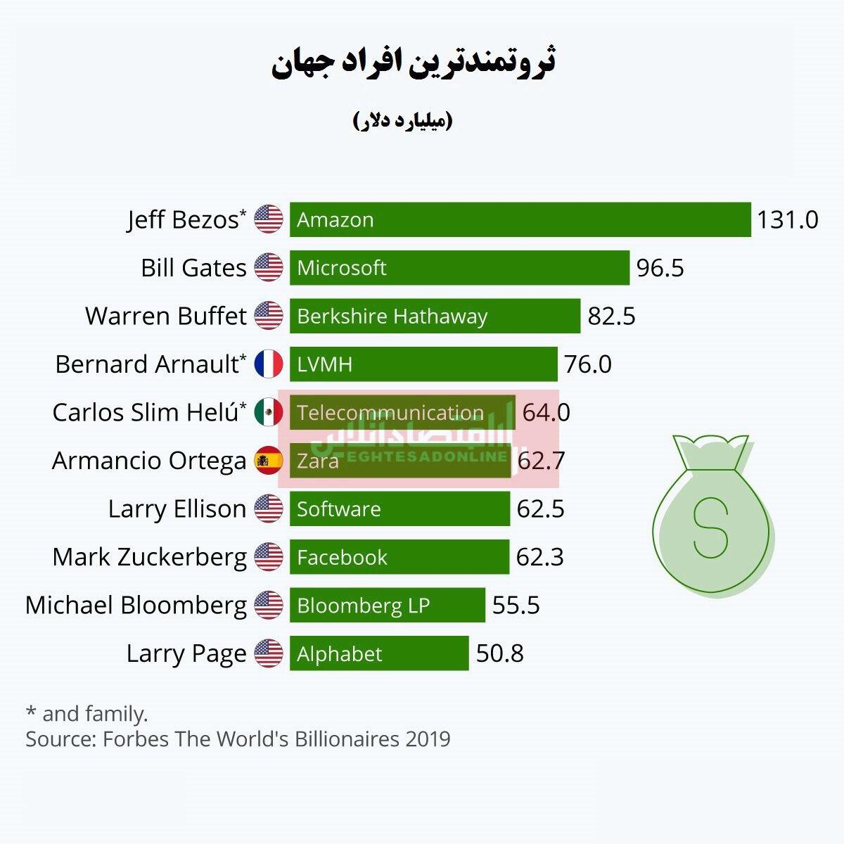 10 ثروتمند کره زمین چقدر پول دارند؟