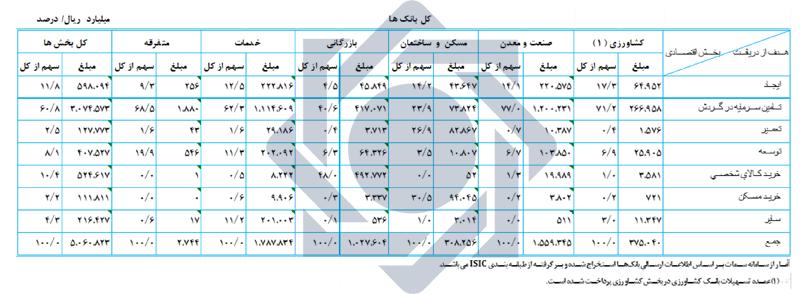 گزارش5ماهه 99-سایت -