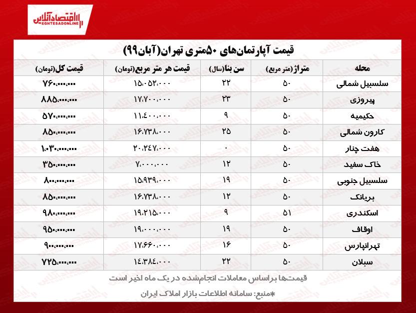 قیمت جدید آپارتمانهای نقلی تهران